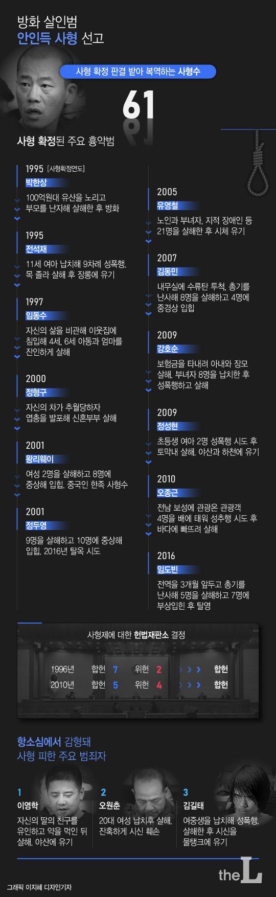 [그래픽뉴스] 안인득 사형 선고…사형 확정된 주요 흉악범은?