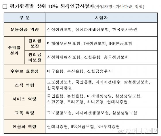 2019년 퇴직연금사업자평가 결과/자료=고용노동부