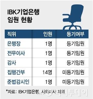 """기업은행 부행장, 내년부터 """"정규직"""""""