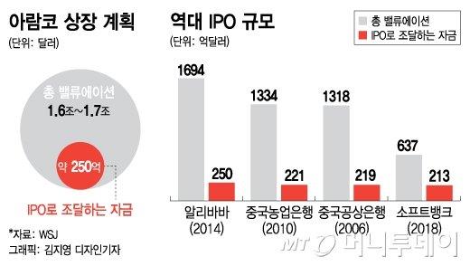 """아람코 IPO 앞두고…""""사우디, 석유 감산 연장희망"""""""