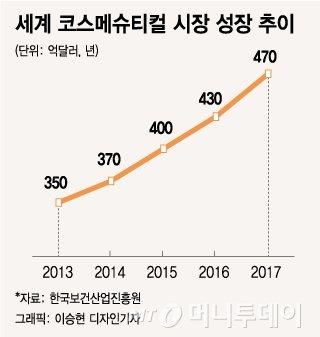 [MT리포트]'줄기세포' 한마디에 5만원 링클크림 불티