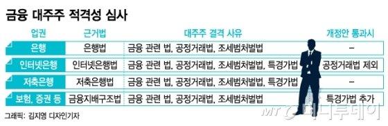 """뒤죽박죽 금융 대주주 자격…""""일관성이 없다"""""""