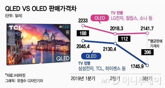 """""""中 때문에""""…몸값 떨어진 'QLED TV'"""