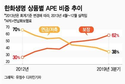 한화생명 차남규 부회장 경영일선서 용퇴