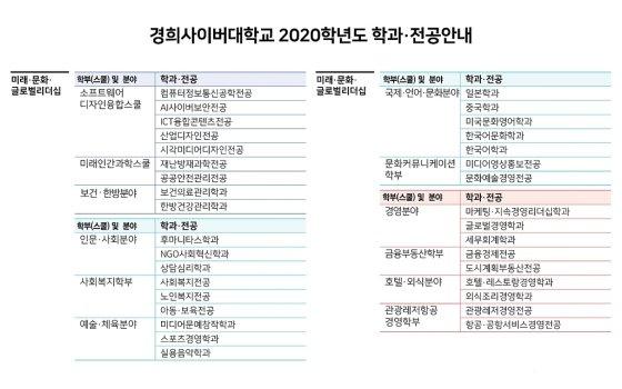 경희사이버대 2020학년도 학과·전공표
