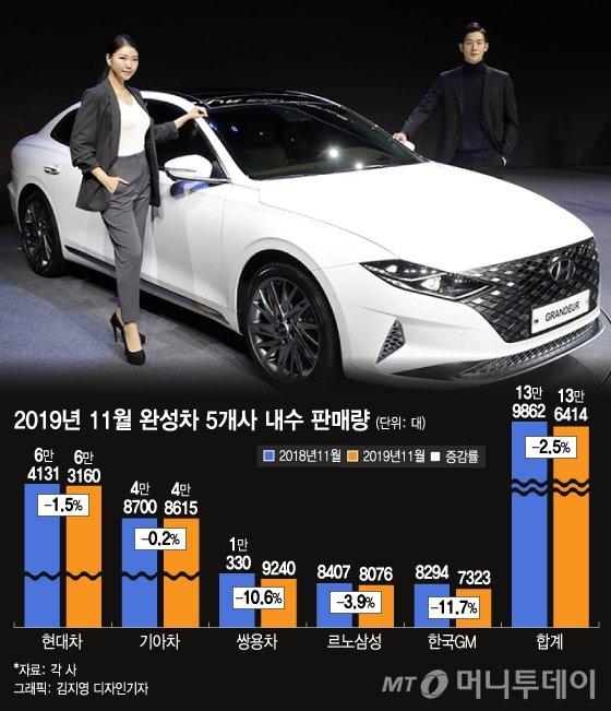 """'新 그랜저'가 압도한 11월…""""팔리는 車만 팔린다"""""""