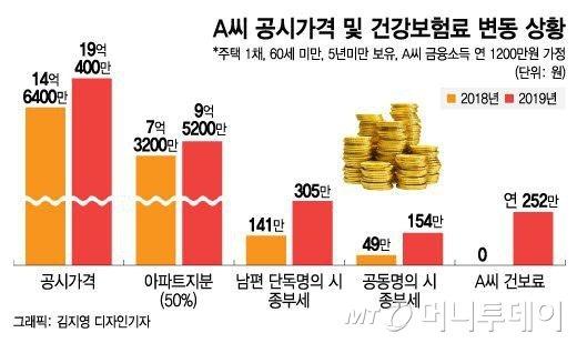 [MT리포트]종부세 92만원 아끼려다...건보료 252만원 '화들짝'