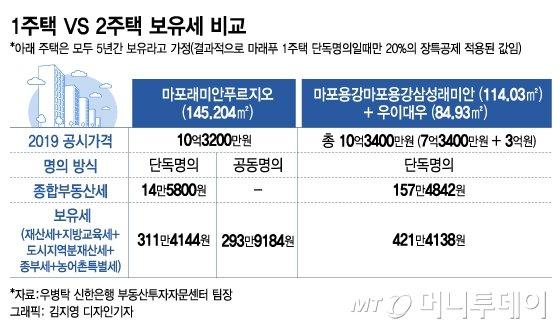 [MT리포트]같은 10억, 세금 차이 127만원…보유세 사각지대