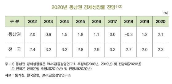 자료=BNK금융경영연구소