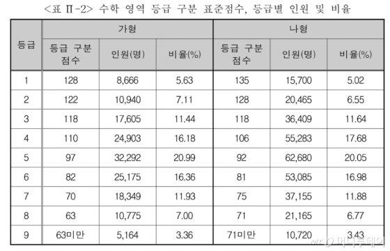 자료=한국교육과정평가원 제공