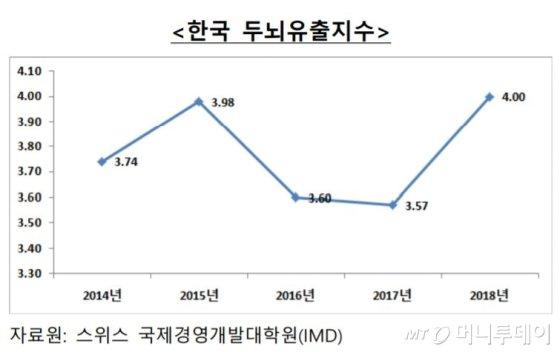 한국 떠난 인재들, 돌아오지 않는다