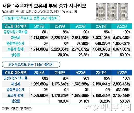 [MT리포트]171만원→607만원…집값 안올라도 세금은 는다