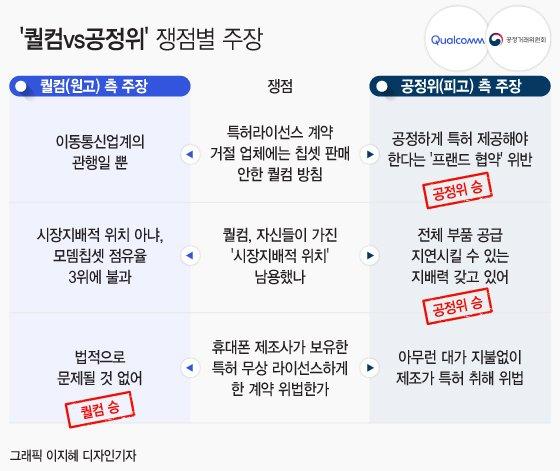 [표] 쟁점별 퀄컴과 공정위 측 주장과 법원 판단 결과 /디자인=이지혜 기자