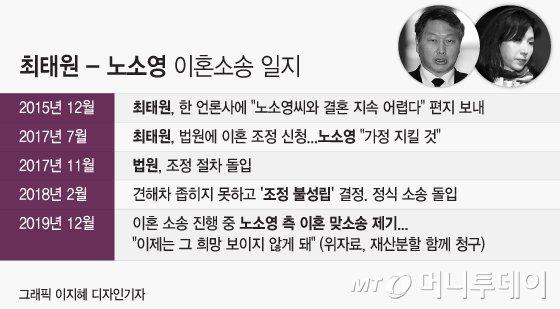 [그래픽] 최태원 SK 회장과 노소영 아트센터 나비 관장 사이의 이혼소송 진행과정. /디자인=이지혜 기자