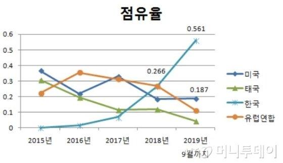 일본 수입 넛츠 가공품 시장 점유율 그래프. 1을 100%로 했을때 수치. /사진제공=한국농수산식품유통공사 도쿄지사