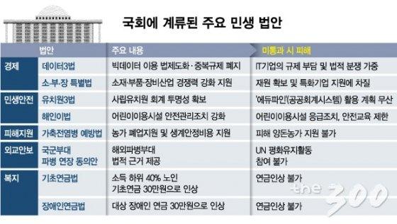 여야 대치에 '국회 감옥' 갇힌 민생법안