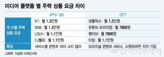엄마는 만원, 아들은 4만원…OTT시대의 지출