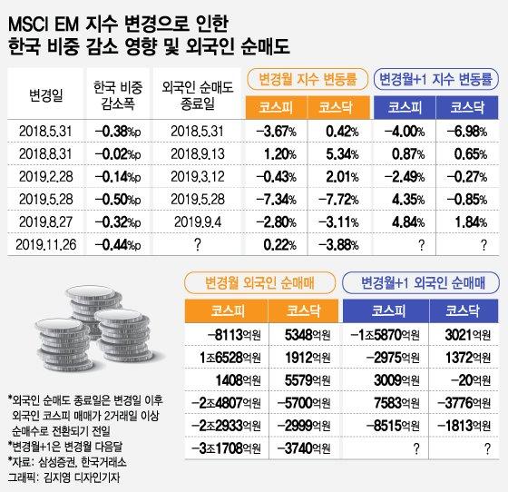 MSCI 한국비중 축소 언제까지…한국증시 '왕따' 취급 - 머니투데이 뉴스