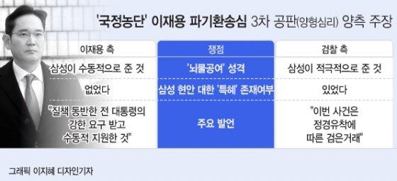 '뇌물공여 혐의' 이재용 적극적 vs.수동적 '뜨거운 공방'…손경식 회장 증인 채택(종합)