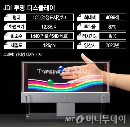 """日 """"삼성·LG 넘은 디스플레이 개발""""…'몸값 띄우기' 먹힐까"""