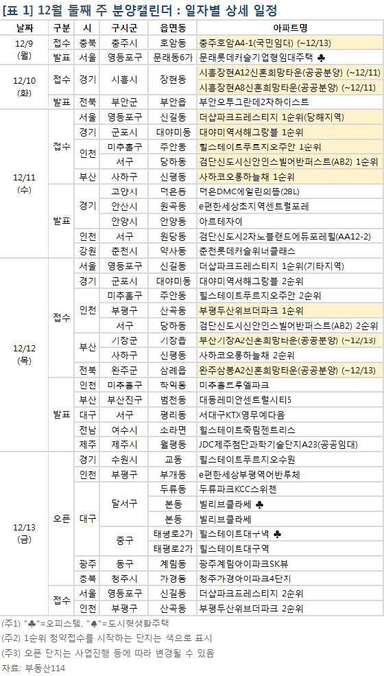 12월 둘째주 전국 9000가구 분양…'더샵파크프레스티지' 11일 1순위