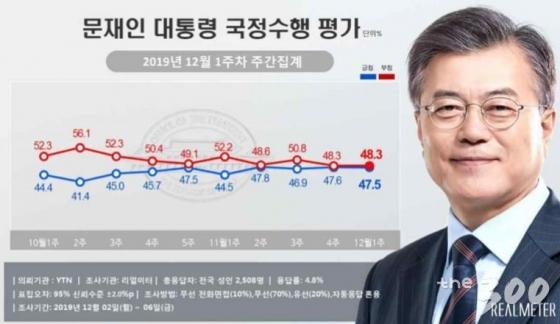 문재인대통령 지지율 47.5%…검찰수사 영향으로 소폭 하락