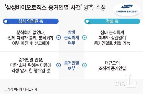 [표] 삼성바이오로직스 증거인멸 의혹 사건 쟁점별 양측 주장./디자인=이지혜 기자