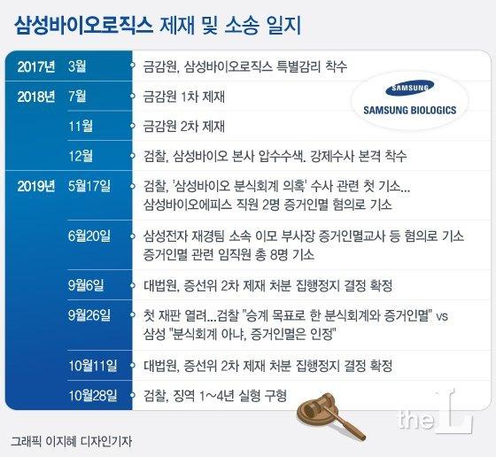 [일지] 삼성바이오로직스 제재 및 소송 일지./디자인=이지혜 기자