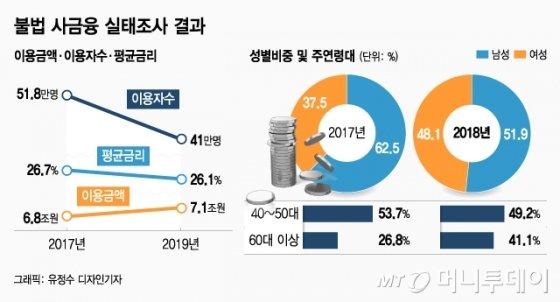 """불법사채 이용 41만명..78%가 """"최고금리 인하 몰라"""""""
