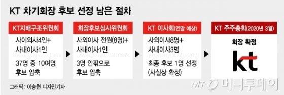 KT, 새회장 후보 9명으로 압축···12일 명단 공개