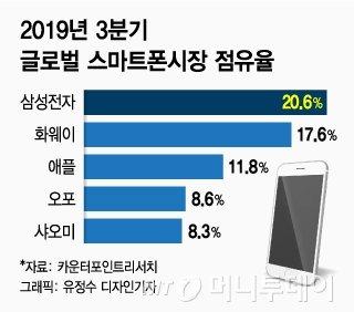 'A·S'로 진격…삼성폰 내년 1위 수성 '시동'