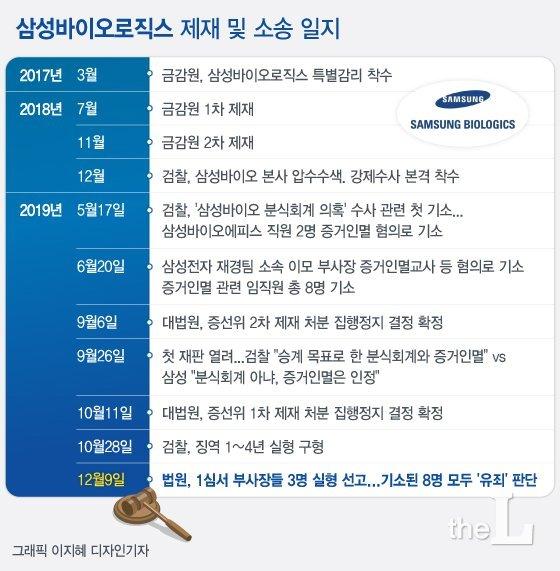[일지] 삼성바이오로직스 제재 및 소송 일지./디자인=이지혜 기자<br>