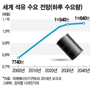 [MT리포트]사우디 '아람코' 화려한 외출…'탈석유' 신호탄