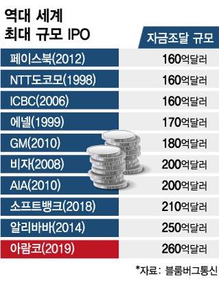 역대 IPO 자금조달 순위. 아람코가 1위를 차지했다.