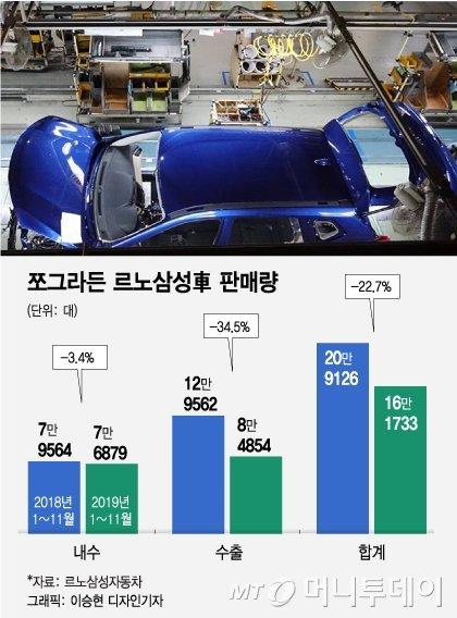 '파업길'에 '행정소송' 대응…혼란의 르노삼성 노사