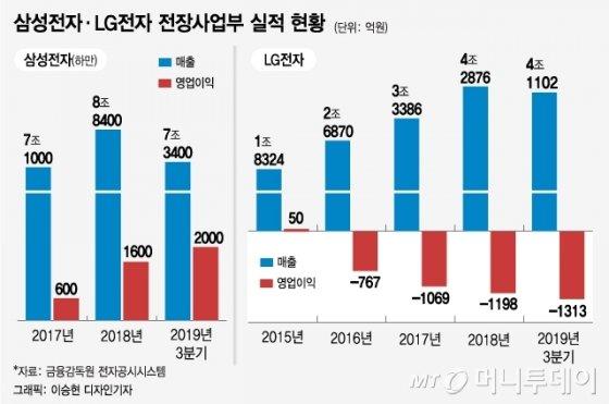 삼성-LG 전장 전열 재정비…실속 챙기기 속도