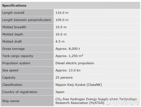 수소프론티어 액화수소 운반선의 재원./사진제공=가와사키중공업 홈페이지.