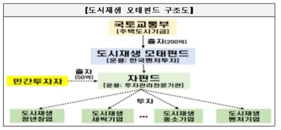 모태펀드 구조도/사진= 국토교통부