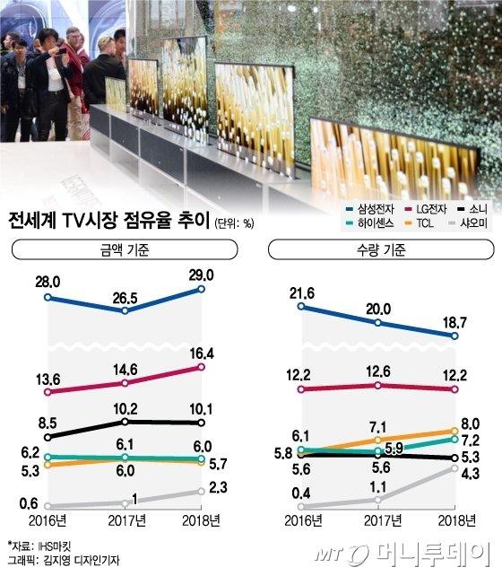 """LG '롤러블TV' 공개 1년…""""언제 살 수 있나요?"""""""