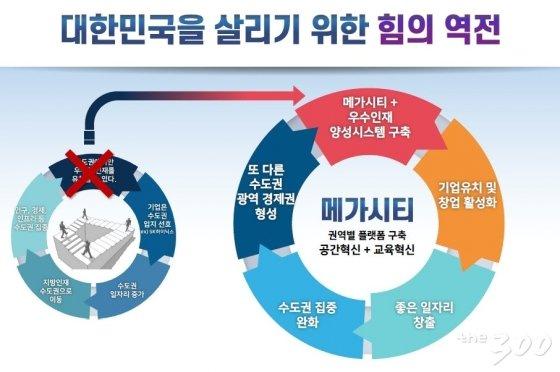 김경수 경남지사의 메가시티 구상/경상남도청 제공