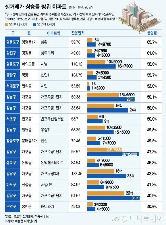 1년새 66% 뛴 '양평동 삼환', 상승률 1위… 이유는?
