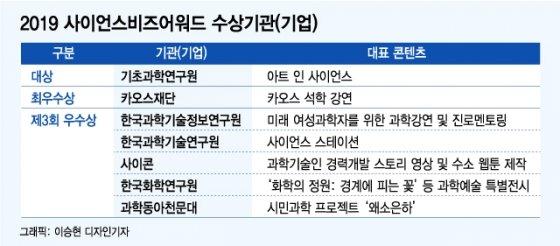 """아트인사이언스·카오스강연…""""과학문화 품격 높였다"""""""