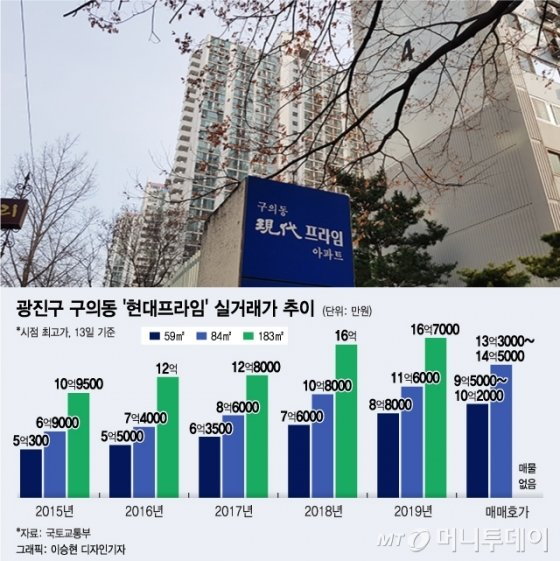 추미애 아파트 '10억' 올라…집값 상승 4가지 포인트는?