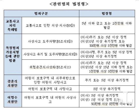국회 법사위 민식이법 검토보고서 중 일부, 강훈식, 이명수 의원안은 법정형은 '교통사고 후 도주죄' 및 '위험운전치사상죄'의 법정형과 유사하게 규정돼 있다 /자료=국회 법사위