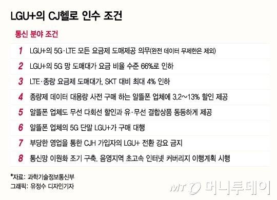 LGU+, 드디어 CJ헬로 품는다··통신사 케이블TV 인수 정부승인 첫사례