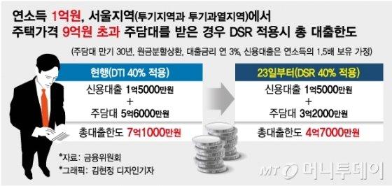 15억 집 대출 금지…14억 집은 최대한도 5.6억→4.6억