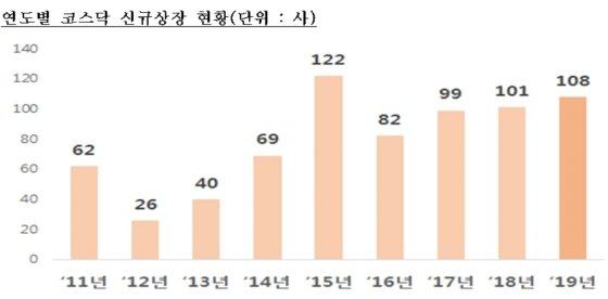 올해 코스닥 신규 상장 2.6조원…주가는 '뚝'