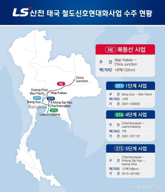 LS산전 태국 철도 신호제어 현대화 사업 잇따라 수주