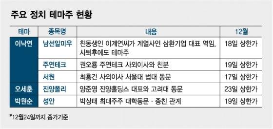"""내년 총선 앞두고 정치테마주 기승…""""투자 주의"""""""