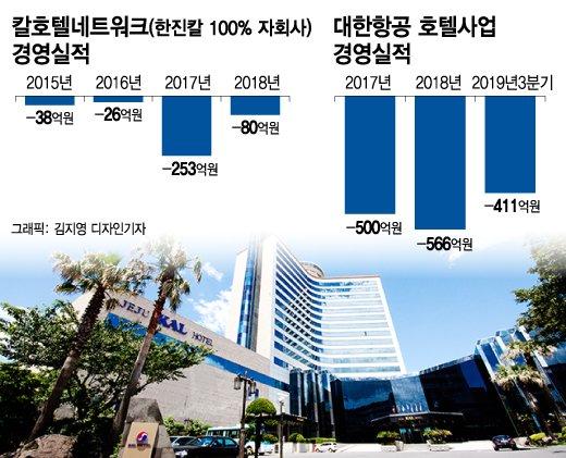 조원태 한진 회장의 '골칫덩이' 된 호텔사업